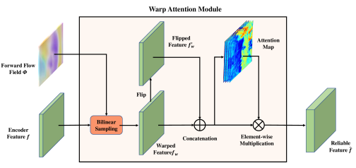 The architecture of Warp Attention Module. Considering the symmetry prior of human face, WAM also contains flipped warped feature.