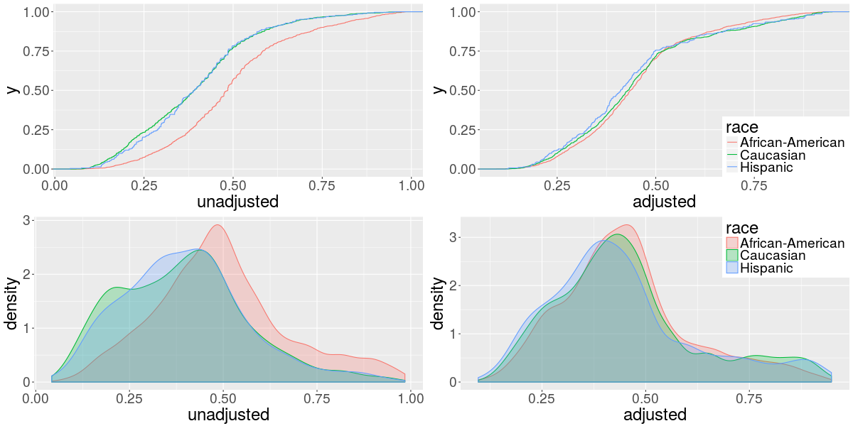 The cumulative distribution (top) and the density (bottom) of the predictions by race.
