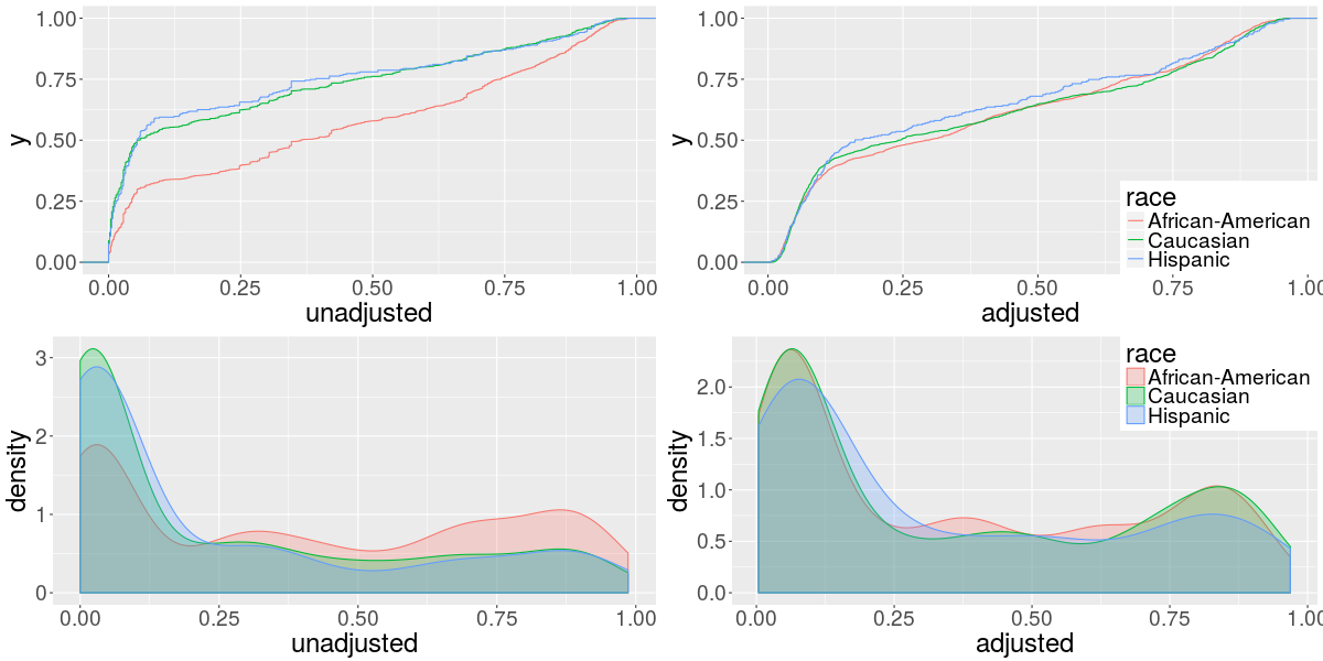 density and cdf of predictions made using random forest by race using adjusted and unadjusted data