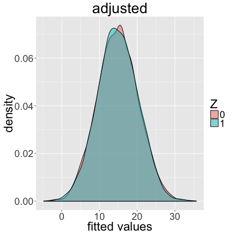 The distributions of