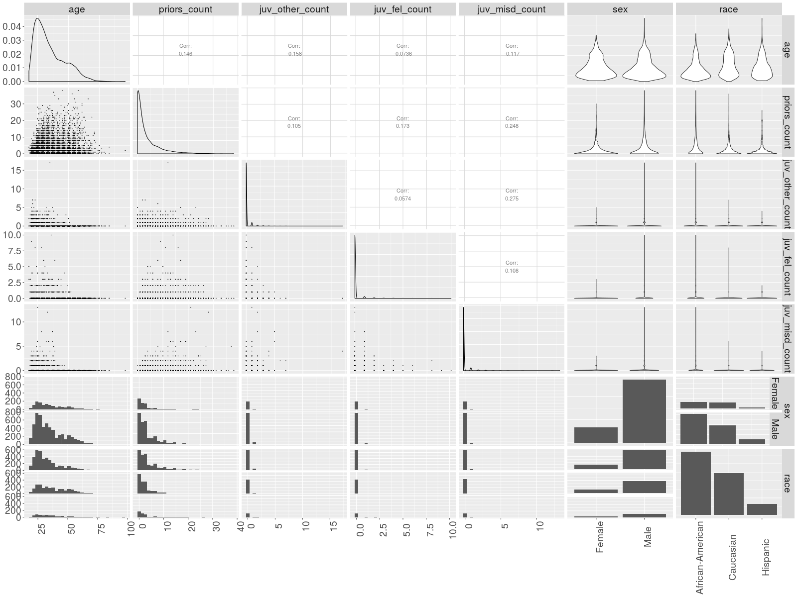 Visualizations of marginal and pairwise conditional distributions of covariates. Row and column labels indicate which variables are compared. The diagonal shows marginal distributions; upper and lower triangles of the plot matrix show visualizations of the conditional distribution of row variables given column variables.