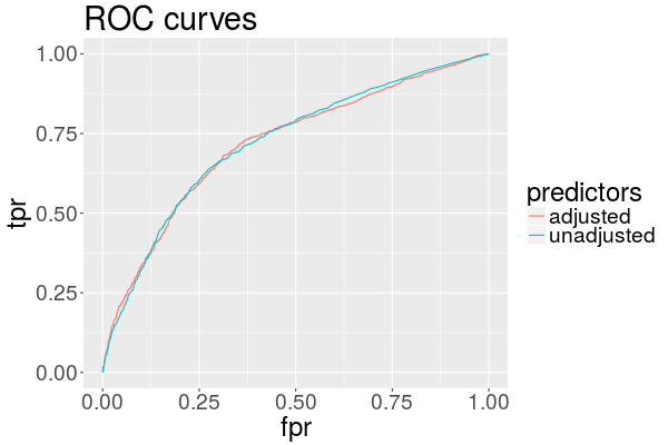 roc for predictions made with random forest using adjusted and unadjusted data