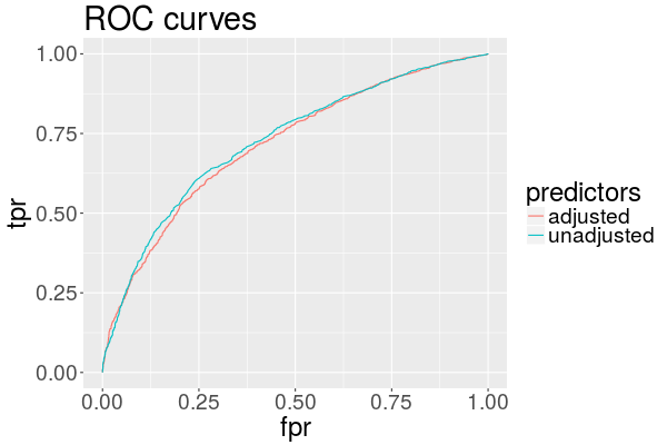 ROC curve showing predictive performance of each of the adjustment procedures.