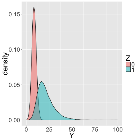 A comparison of the distributions of