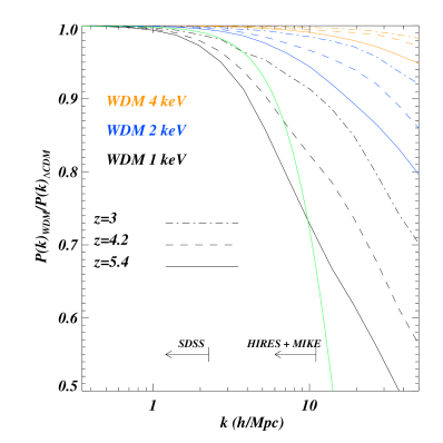 Ratio between the 3D non-linear matter power spectrum of 3 different WDM models (1, 2 and 4 keV, black, blue and orange curves) at 3 different redshifts (