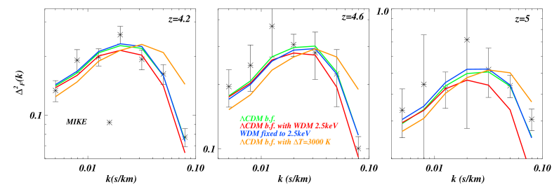 """The best fit model for the MIKE data set (black crosses) used in the present analysis, shown as the green curves and labelled as """""""