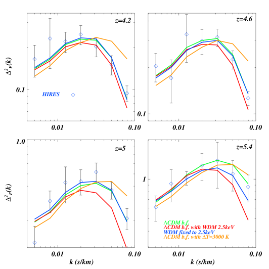 """The best fit model for the HIRES data set (blue diamonds) used in the present analysis, shown as green curves and labelled as """""""
