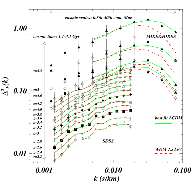 Best fit model for the data sets used in the present analysis (SDSS+HIRES+MIKE) shown as green curves. We also show a WDM model that has the best fit values of the green model except for the WDM mass (red dashed curves). These data span about two orders of magnitude in scale and the period 1.1-3.1 Gyrs after the Big Bang.