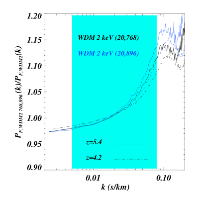 The ratio of the 1D flux power spectrum for two WDM 2 keV simulations at different resolutions, (20,768) and (20,896) represented by the black and blue curves respectively, to the reference WDM 2 keV run (20,512) at two redshifts (