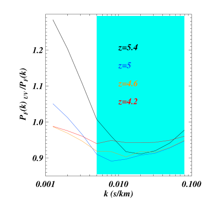 The ratio of the 1D flux power spectrum for a model including metal line contamination to the reference model at four different redshifts.