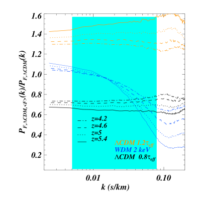 The ratio of the 1D flux power spectrum for 2 different