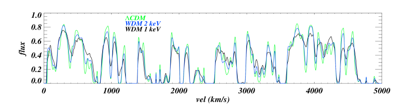 Transmitted flux along a set of random LOSs for the