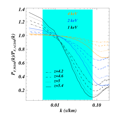 The ratio of the 1D flux power spectrum for 3 different WDM models (1, 2 and 4 keV represented in black, blue and orange) at 4 different redshifts (