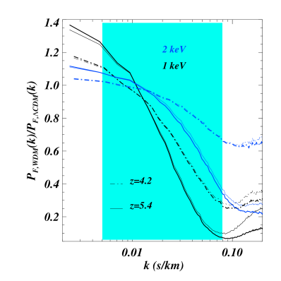 The ratio of the 1D flux power spectrum for 2 different WDM models (1 and 2 keV, represented in black and blue) at 2 different redshifts (