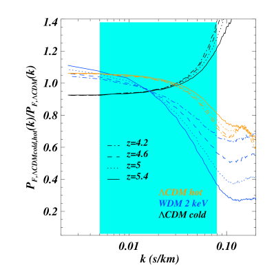 The ratio of the 1D flux power spectrum for two