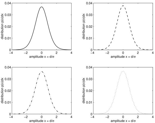 Distribution of pixel amplitudes
