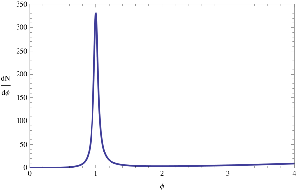 The integrand of the number of e-folds as a function of the field values (in units of