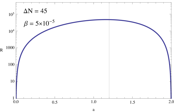 The ratio of the power spectrum at the resonant peak versus the amplitude at CMB scales as a function of the inflection point parameter