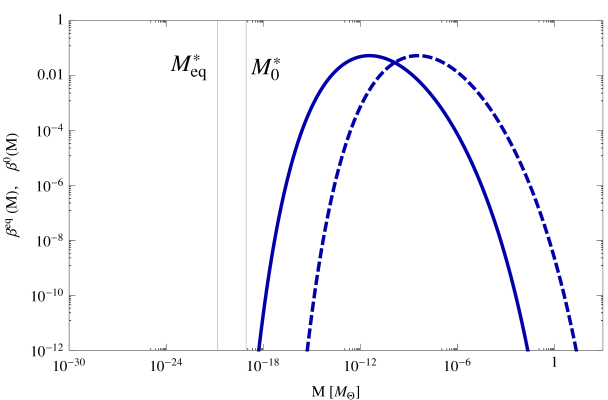 The mass distribution of PBH at equality (continuous line) and today (dashed line), for model parameters: