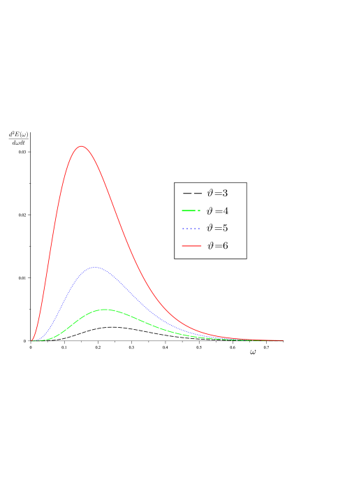 Plot showing changing of energy emission rate with frequency