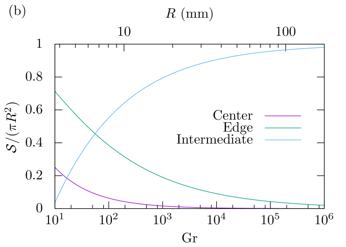 (a) For a large Grashof number, sketch representing the three characteristic zones of the boundary layer depicted in red above an evaporating disk of liquid. The thickness of the boundary layer is given by Eq. (