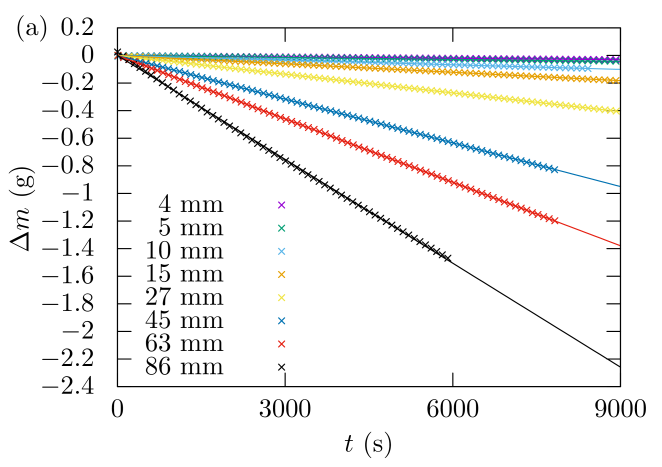 (a) Time evolution of the weight of water for different radii of circular troughs. The solid lines corresponds to linear fit of the experimental data points. (b) Measured evaporation rate as a function of the surface radius and the Grashof number. The dotted blue line is a fit with equation (