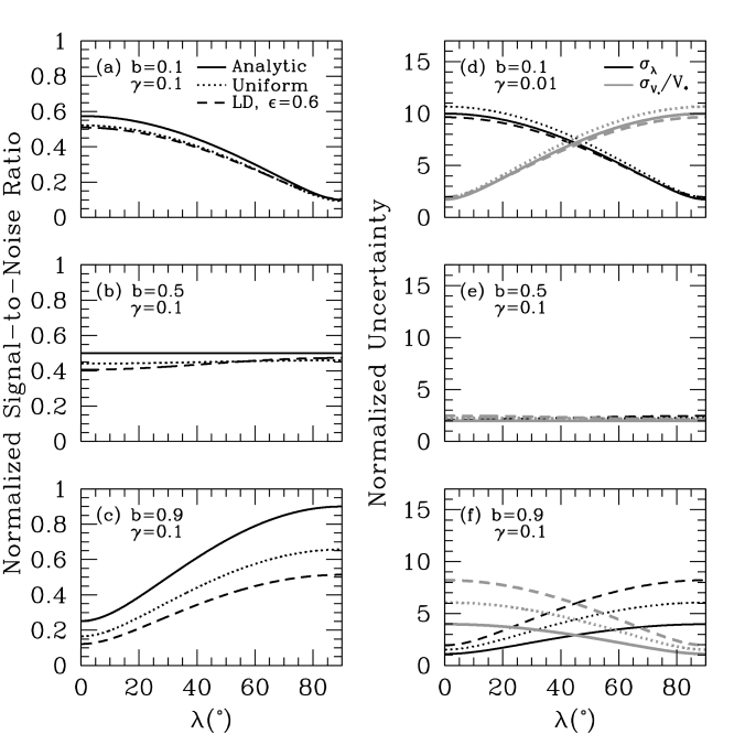 The achievable total signal-to-noise ratio in RM waveform (left), and the signal-to-noise ratio in the the RM parameters