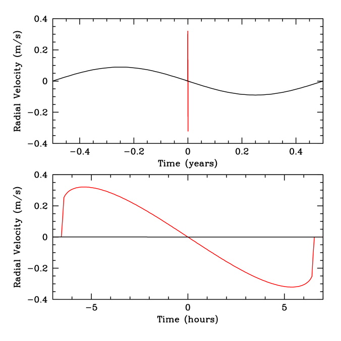Simulated spectroscopic signal of a transiting terrestrial planet in the habitable zone a solar-type star. The line-of-sight component of the stellar orbital velocity is visible as the sinusoid with a period of one year. The RM effect is visible as the spike at the origin, which is the time of transit. A close-up of the transit interval is shown in the lower panel. We have assumed
