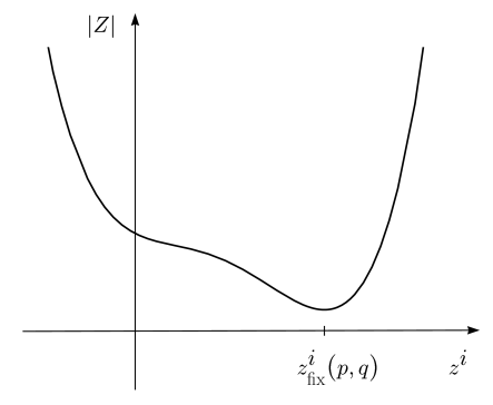 Extremum of the central charge in the moduli space.