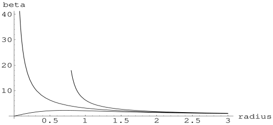 The inverse temperature of topological black holes without the Gauss-Bonnet term. The three curves above from up to down correspond to the cases