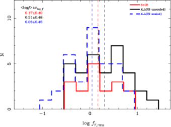 The distributions of four kinds of the factor