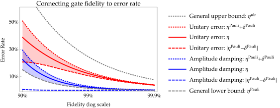 """An illustration of the dichotomy between average gate fidelity and the error rate for single-qubit noise channels. The grey curves illustrate the generally applicable lower (dashed) and upper (dotted) bounds. The red curves pertain to unitary errors and the blue curves pertain to an amplitude damping (""""a.d."""") process. The solid red/blue curves are the numerical values of the error rate (vertical axis) given the average gate fidelity (horizontal axis) of the unitary/a.d. model. The dotted red/blue curves are the values of the Pauli-distance-based upper bound"""