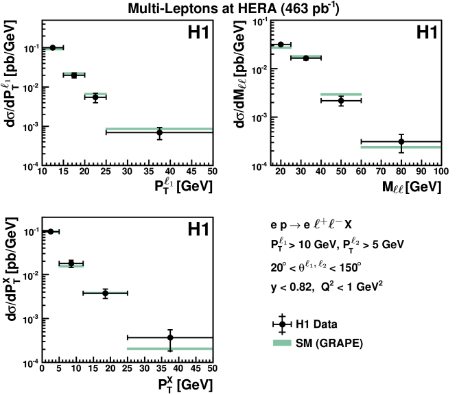 The measured cross section for lepton pair production in a restricted phase space dominated by the photon-photon process as a function of the leading lepton transverse momentum