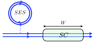 (Color online). Schematic view of a single electron source (SES) injecting electron and hole wave-packets into a quantum Hall edge state at filling factor