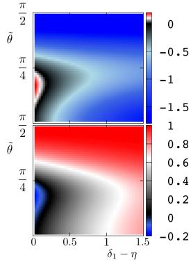 (Color online). Upper panel. Density plot of
