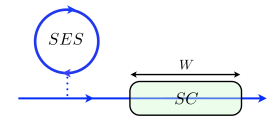 (color online). Schematic view of a SES injecting electron and hole wave-packets into a quantum Hall edge state at filling factor