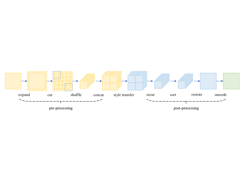 The processing flow of the block shuffle method.