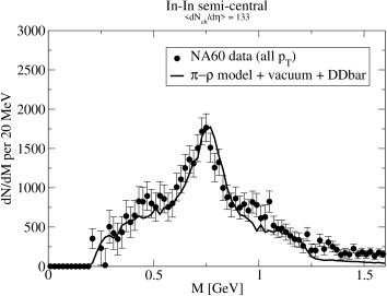 Left panel: comparison of the NA60 dimuon data
