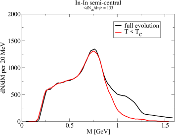 Comparison of the NA60 dimuon data