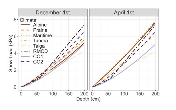 Comparisons of the different depth-to-load conversion methods for various depths and days of the year.