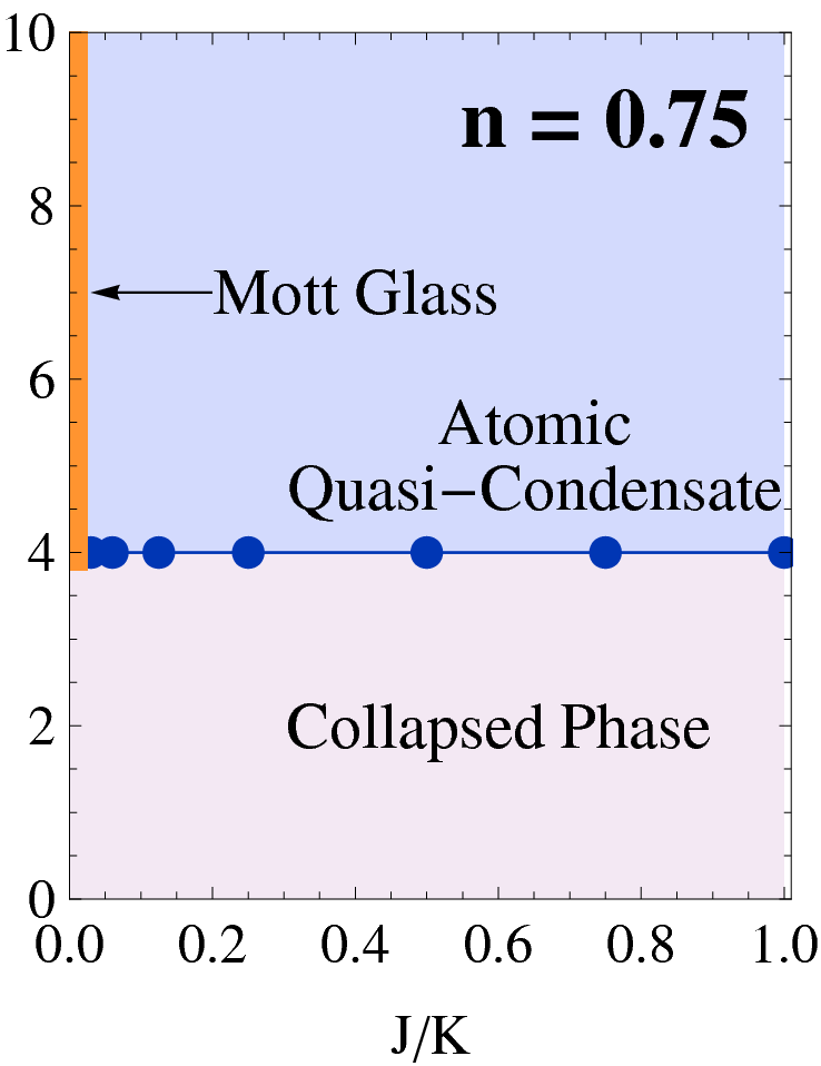 Phase diagram of the system described by Eq. (