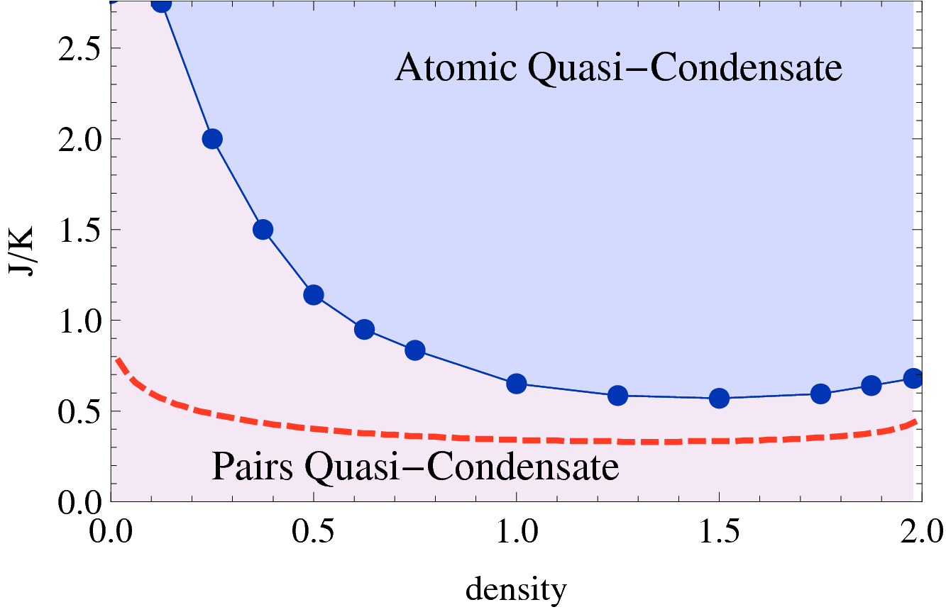 Phase diagram of the one-dimensional model in Eq. (