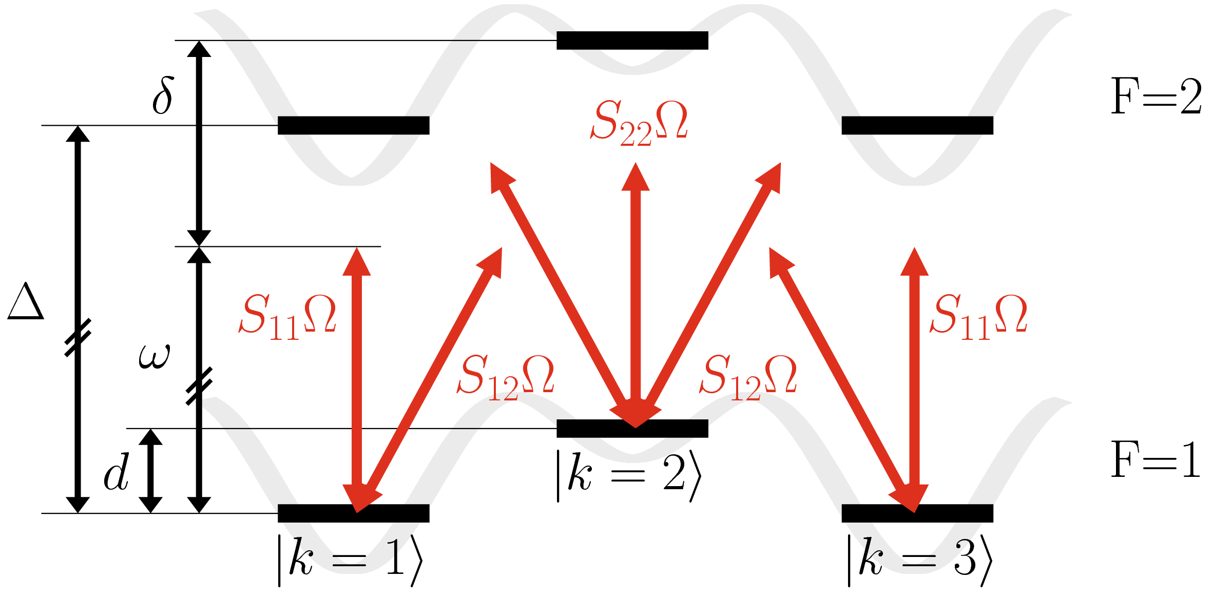 "The ""6-levels model"" used to study the coupling of different hyperfine levels with one Raman transition. Levels are labelled by two quantum numbers,"