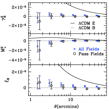 The B-mode signal measured using three different two-point statistics; the top-hat shear statistic