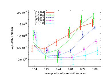 The mean tangential shear at an angular separation of one arcmin as function of the weighted mean source photometric redshift. The data points are obtained from the best-fitting SIS model of the data between 0.8 and 4 arcmin. Different symbols correspond to different redshift lens subsamples (see legend). The lines correspond to a