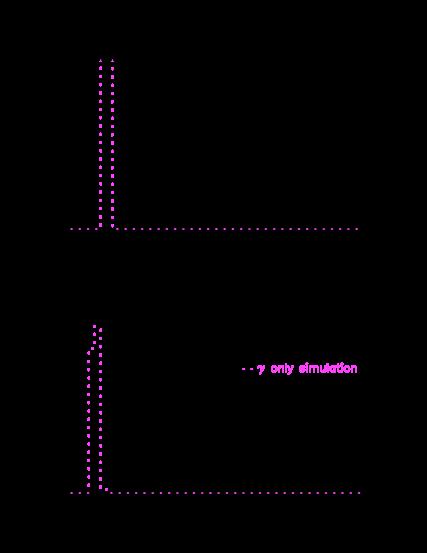 Comparison of the measured