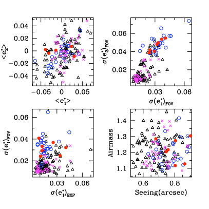 Comparison of fields which pass and fail the PSF systematics test to different observables. The open symbols indicate fields that pass. The crosses and filled circles indicate fields that fail. These two sets are split into data observed before the CFHT 'lens flip' (open and filled circles) and the majority of the data observed after the CFHT 'lens flip' (open triangles and crosses). Each panel shows a different combination of observables; upper left the average PSF ellipticity in both components; upper right, the average variation of the PSF ellipticity across the field of view; lower left a comparison of the average variation across the field of view to the PSF variation between the dithered image exposures of the field; lower right a comparison of seeing and airmass. See text for the other combinations of parameters linked to the observations that were also found to show no clear trend between the accepted and rejected fields.