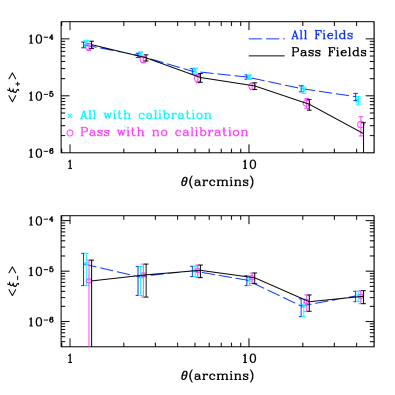 Comparison of the two-point shear correlation statistic