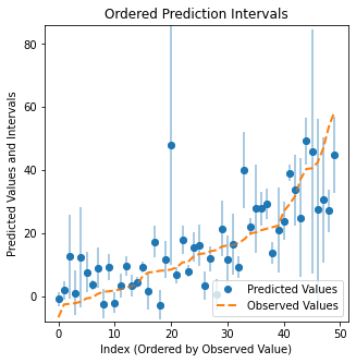 Predicted mean and uncertainty on a test set. 50 examples from the test set are ordered by increasing value of true synergy score (orange). Model predictions and uncertainties are visualized in blue. Ensemble (and MC-dropout, not shown) consistently underestimated the uncertainty while DEUP seems to capture the right order of magnitude.