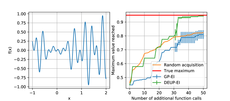 Left: function to optimize. Right: maximum value reached by the different methods. The error bars represent the standard error across 5 different runs, with different initial sets of 6 pairs. For clarity, the error bars are omitted in the initial stages of optimization, and for the random acquisition curve. The plots for MC-Dropout-EI and Ensemble-EI are omitted for clarity, as their final performances are under